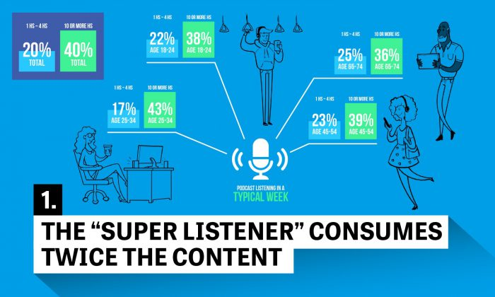 """Who are podcast """"super listeners,"""" what do they do, and how do we build podcasts for them?"""